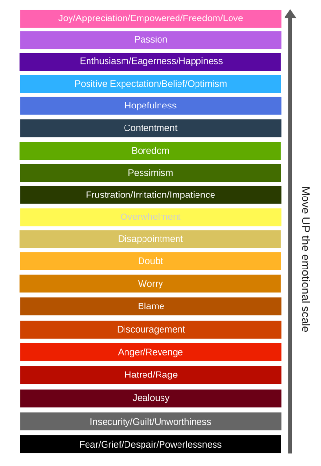 LOA-Emotional-Scale.png